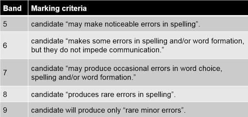 IELTS marking criteria - spelling